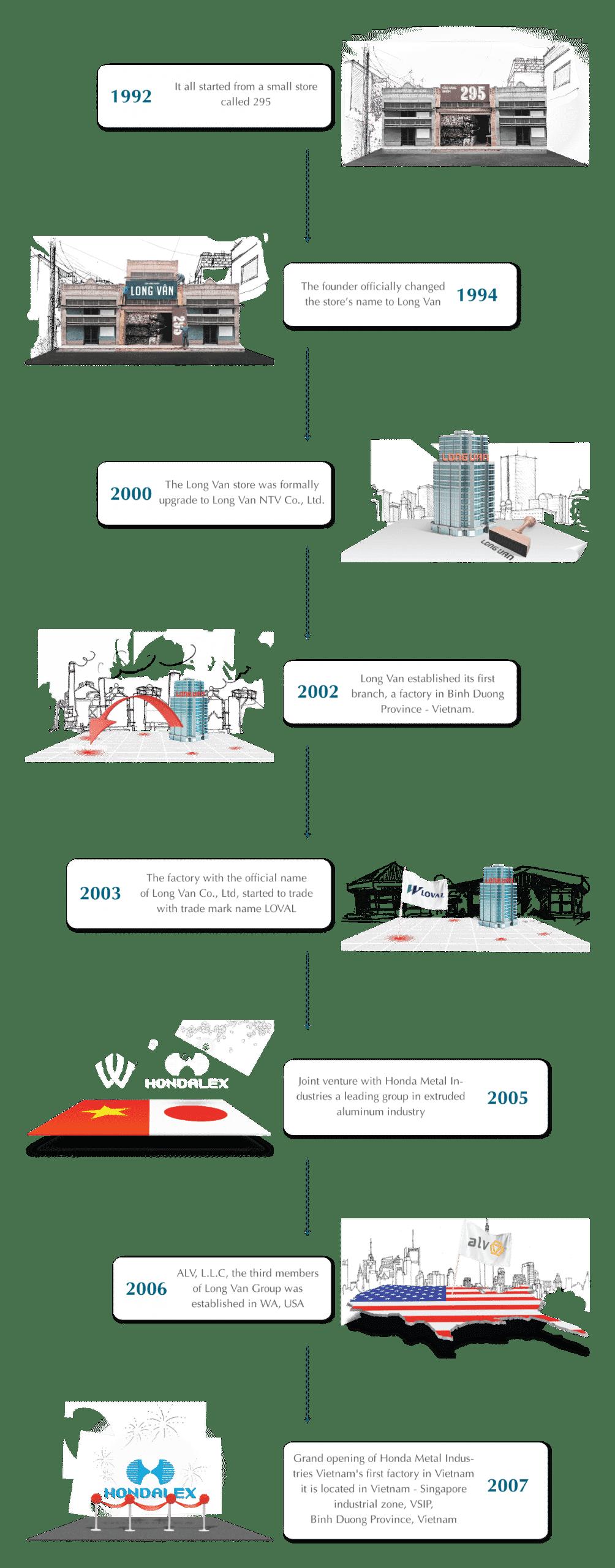 Brief History by Long Van Group