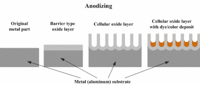 Anode aluminum process has a lot of steps